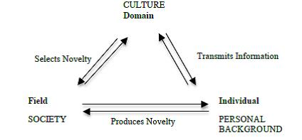 Systems model of Creativity by Csikszentmihalyi